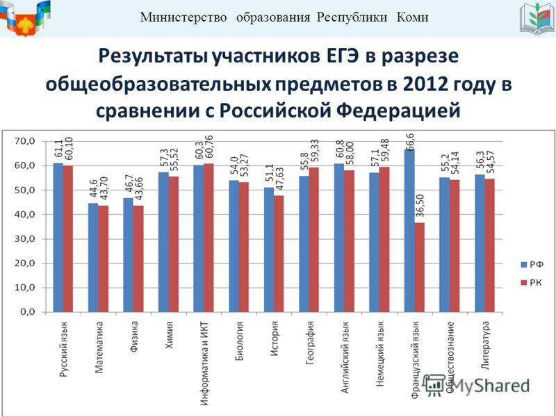 Министерство образования Республики Коми Результаты участников ЕГЭ в разрезе общеобразовательных предметов в 2012 году в сравнении с Российской Федерацией