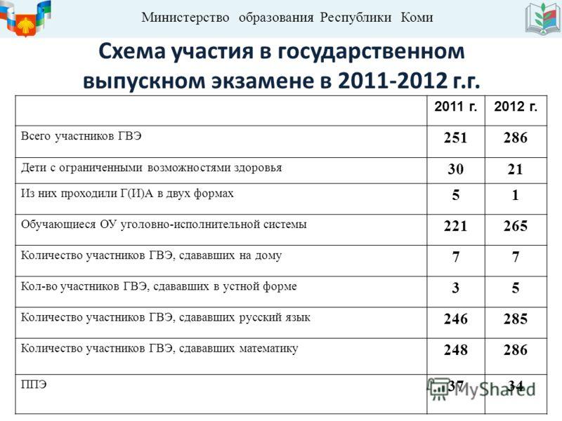 Схема участия в государственном выпускном экзамене в 2011-2012 г.г. 2011 г.2012 г. Всего участников ГВЭ 251286 Дети с ограниченными возможностями здоровья 3021 Из них проходили Г(И)А в двух формах 51 Обучающиеся ОУ уголовно-исполнительной системы 221