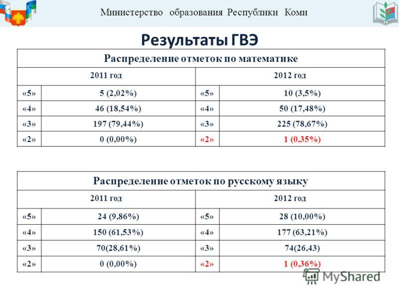 Министерство образования Республики Коми Результаты ГВЭ Распределение отметок по математике 2011 год2012 год «5»5 (2,02%)«5»10 (3,5%) «4»46 (18,54%)«4»50 (17,48%) «3»197 (79,44%)«3»225 (78,67%) «2»0 (0,00%)«2»1 (0,35%) Распределение отметок по русско