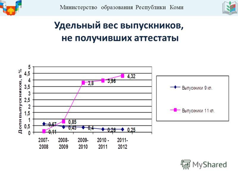 Министерство образования Республики Коми Удельный вес выпускников, не получивших аттестаты