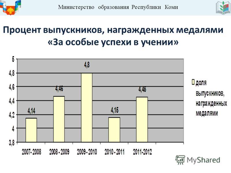 Министерство образования Республики Коми Процент выпускников, награжденных медалями «За особые успехи в учении»