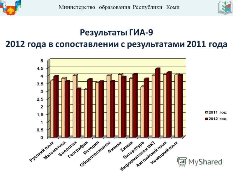 Министерство образования Республики Коми Результаты ГИА-9 2012 года в сопоставлении с результатами 2011 года