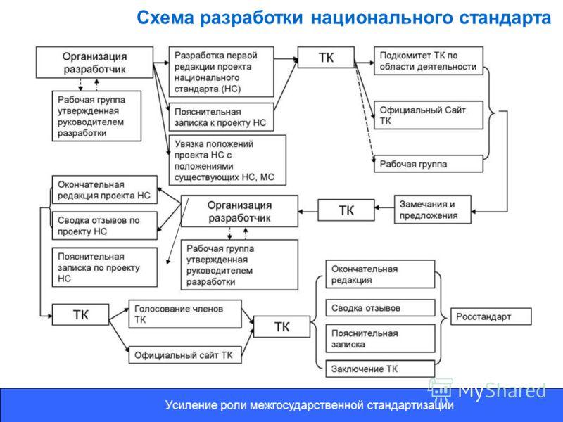 Схема разработки национального стандарта