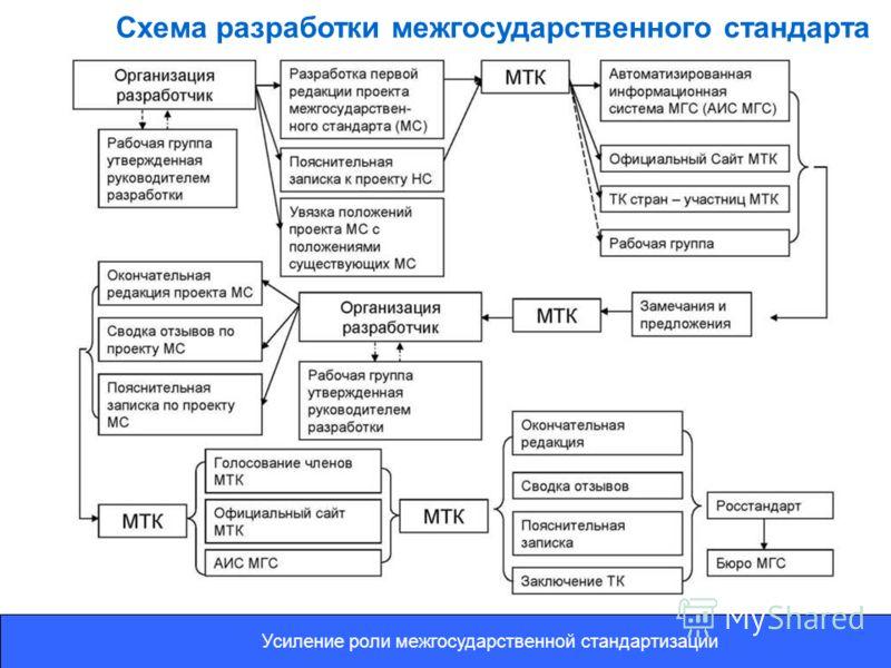 Усиление роли межгосударственной стандартизации Схема разработки межгосударственного стандарта