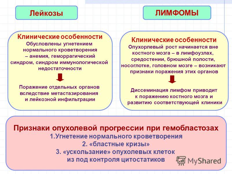 Признаки опухолевой прогрессии при гемобластозах 1.Угнетение нормального кроветворения 2. «бластные кризы» 3. «ускользание» опухолевых клеток из под контроля цитостатиков ЛИМФОМЫ Клинические особенности Обусловлены угнетением нормального кроветворени