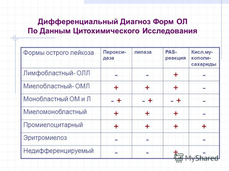 Дифференциальный Диагноз Форм ОЛ По Данным Цитохимического Исследования Формы острого лейкоза Перокси- даза липазаPAS- реакция Кисл.му- кополи- сахариды Лимфобластный- ОЛЛ --+- Миелобластный- ОМЛ +++- Монобластный ОМ и Л - + - Миеломонобластный +++-