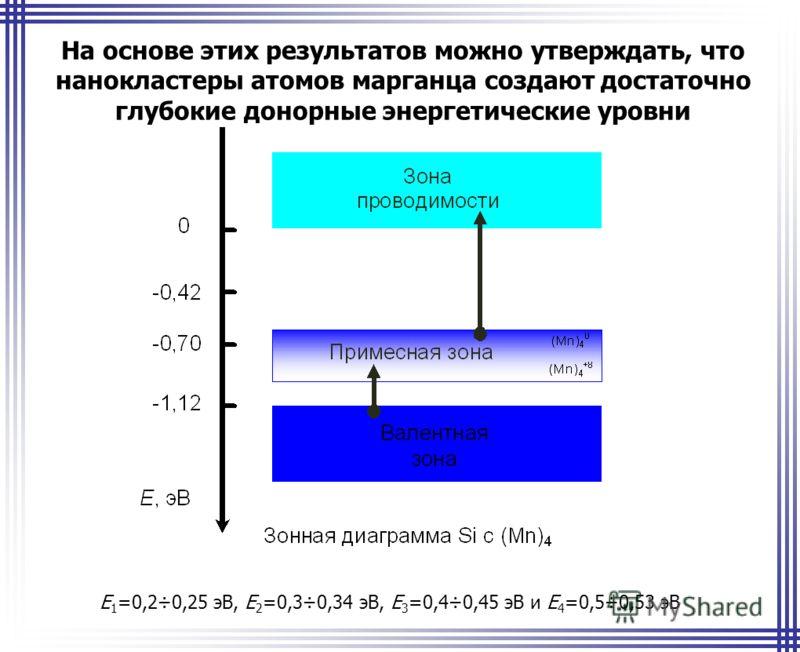 На основе этих результатов можно утверждать, что нанокластеры атомов марганца создают достаточно глубокие донорные энергетические уровни E 1 =0,2÷0,25 эВ, E 2 =0,3÷0,34 эВ, E 3 =0,4÷0,45 эВ и E 4 =0,5÷0,53 эВ