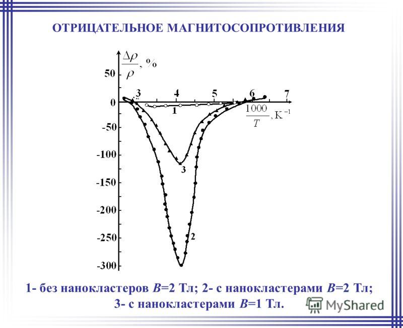 ОТРИЦАТЕЛЬНОЕ МАГНИТОСОПРОТИВЛЕНИЯ 1- без нанокластеров В=2 Тл; 2- с нанокластерами В=2 Тл; 3- с нанокластерами В=1 Тл.