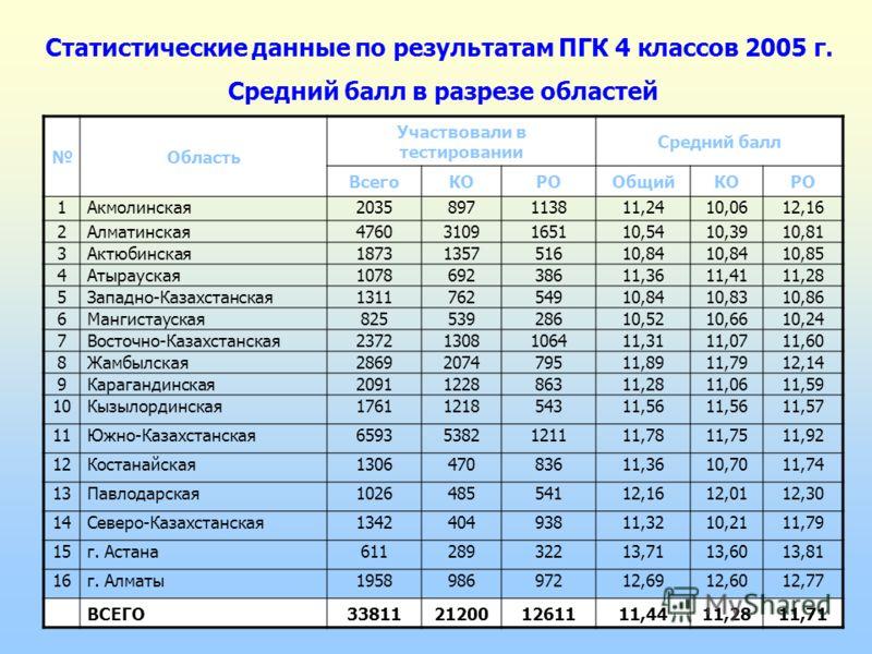 Область Участвовали в тестировании Средний балл ВсегоКОРООбщийКОРО 1Акмолинская2035897113811,2410,0612,16 2Алматинская47603109165110,5410,3910,81 3Актюбинская1873135751610,84 10,85 4Атырауская107869238611,3611,4111,28 5Западно-Казахстанская1311762549