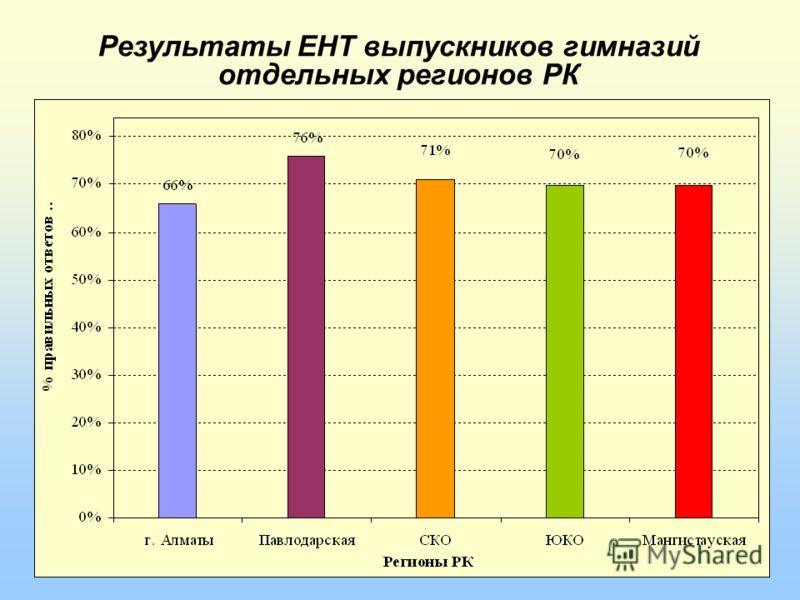 Результаты ЕНТ выпускников гимназий отдельных регионов РК