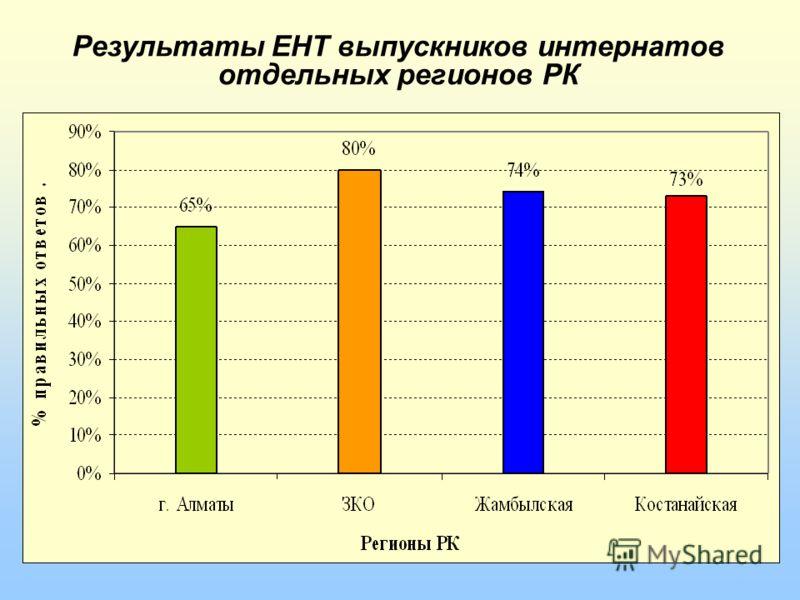 Результаты ЕНТ выпускников интернатов отдельных регионов РК