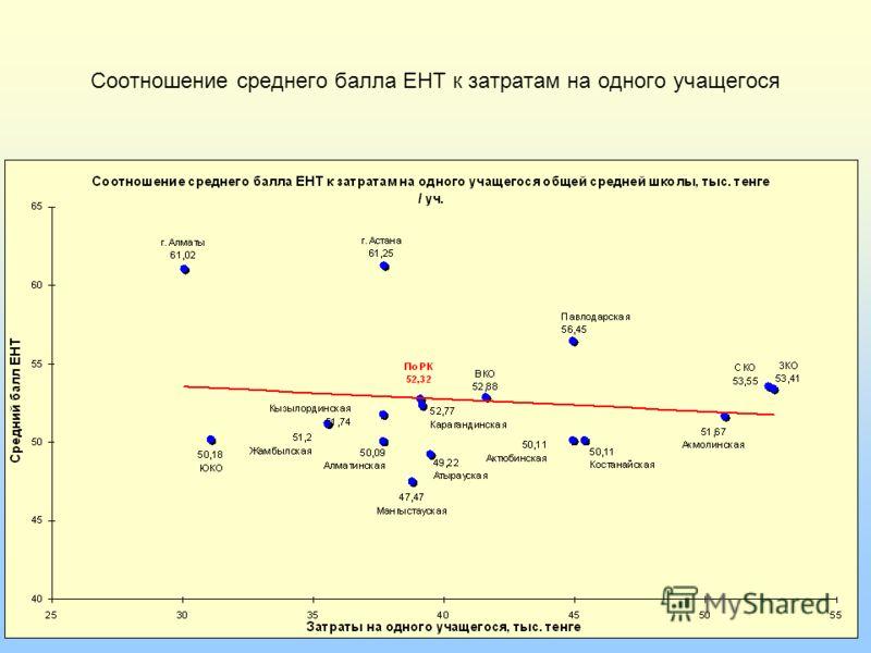 Соотношение среднего балла ЕНТ к затратам на одного учащегося