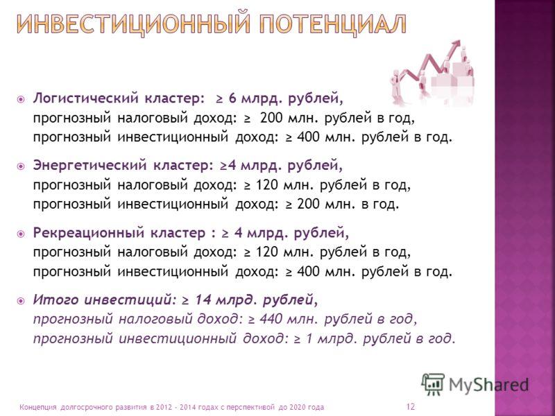 12 Концепция долгосрочного развития в 2012 - 2014 годах с перспективой до 2020 года Логистический кластер: 6 млрд. рублей, прогнозный налоговый доход: 200 млн. рублей в год, прогнозный инвестиционный доход: 400 млн. рублей в год. Энергетический класт