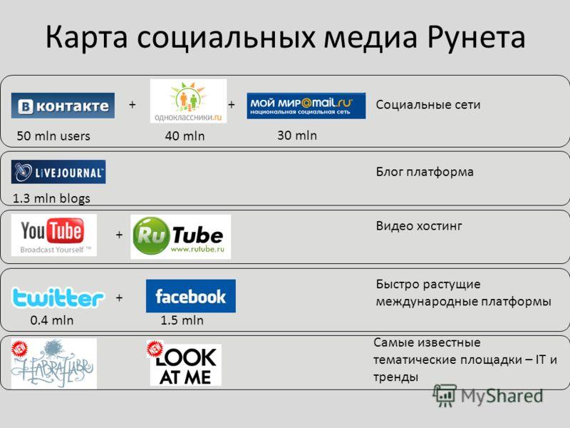 Карта социальных медиа Рунета Социальные сети 50 mln users40 mln Блог платформа ++ 30 mln 1.3 mln blogs + Видео хостинг + Быстро растущие международные платформы Самые известные тематические площадки – IT и тренды 0.4 mln1.5 mln
