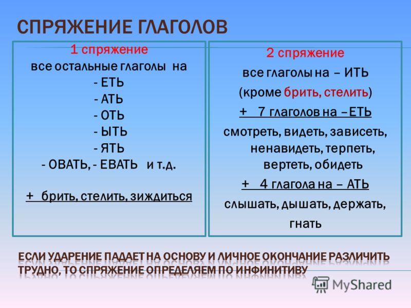 СПРЯЖЕНИЕ ГЛАГОЛОВ 1 спряжение все остальные глаголы на - ЕТЬ - АТЬ - ОТЬ - ЫТЬ - ЯТЬ - ОВАТЬ, - ЕВАТЬ и т.д. + брить, стелить, зиждиться 2 спряжение все глаголы на – ИТЬ (кроме брить, стелить) + 7 глаголов на –ЕТЬ смотреть, видеть, зависеть, ненавид