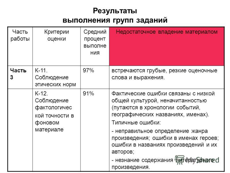 Результаты выполнения групп заданий Часть работы Критерии оценки Средний процент выполне ния Недостаточное владение материалом Часть 3 К-11. Соблюдение этических норм 97%встречаются грубые, резкие оценочные слова и выражения. К-12. Соблюдение фактоло