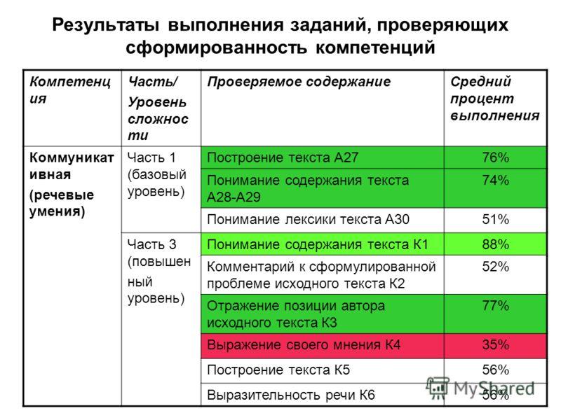 Результаты выполнения заданий, проверяющих сформированность компетенций Компетенц ия Часть/ Уровень сложнос ти Проверяемое содержаниеСредний процент выполнения Коммуникат ивная (речевые умения) Часть 1 (базовый уровень) Построение текста А2776% Поним