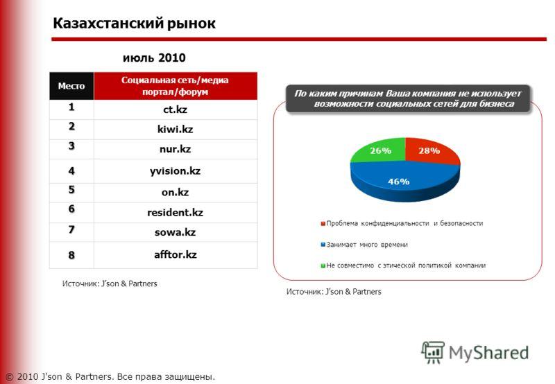 Казахстанский рынок июль 2010 Место Социальная сеть/медиа портал/форум1 ct.kz 2 kiwi.kz 3 nur.kz 4 yvision.kz 5 on.kz 6 resident.kz 7 sowa.kz 8 afftor.kz Источник: Json & Partners По каким причинам Ваша компания не использует возможности социальных с