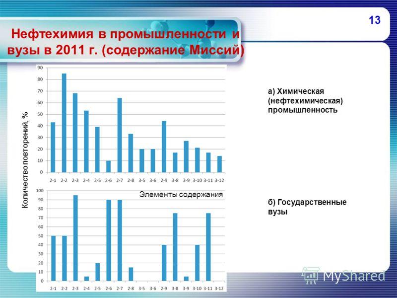 13 Нефтехимия в промышленности и вузы в 2011 г. (содержание Миссий) а) Химическая (нефтехимическая) промышленность б) Государственные вузы Элементы содержания Количество повторений, %