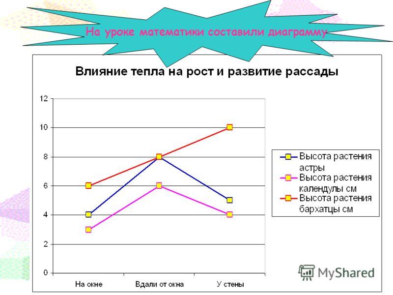 На уроке математики составили диаграмму