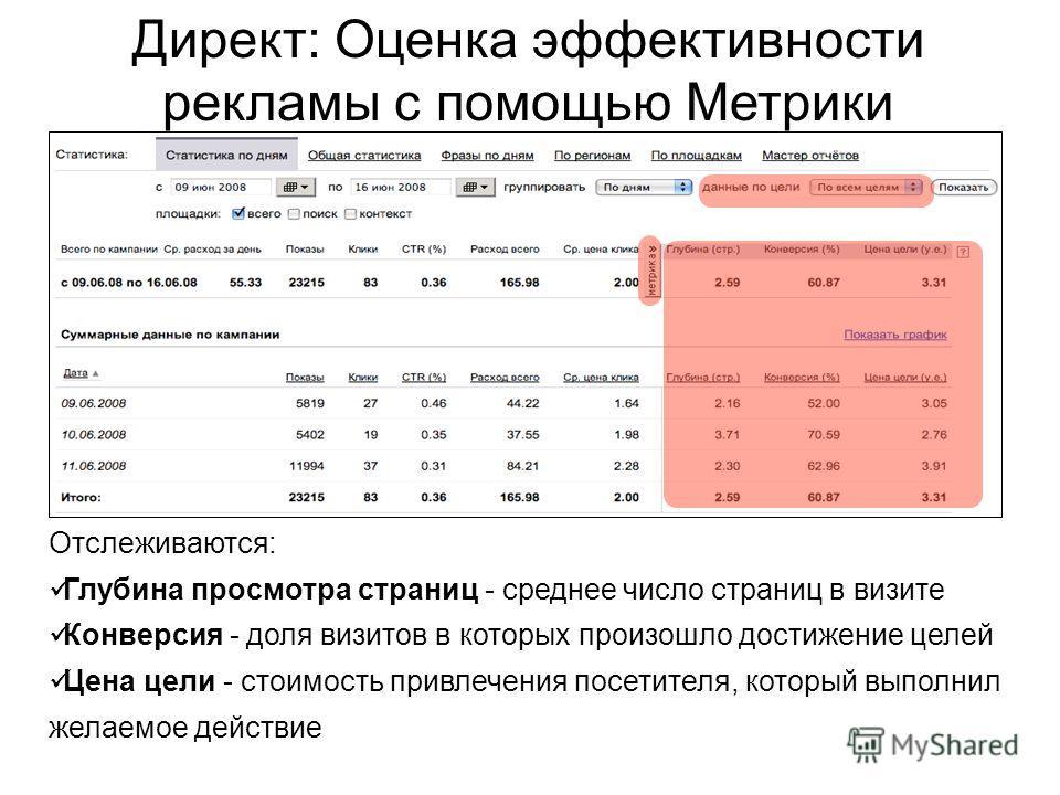 Отслеживаются: Глубина просмотра страниц - среднее число страниц в визите Конверсия - доля визитов в которых произошло достижение целей Цена цели - стоимость привлечения посетителя, который выполнил желаемое действие Директ: Оценка эффективности рекл