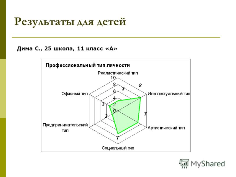 Результаты для детей Дима С., 25 школа, 11 класс «А»