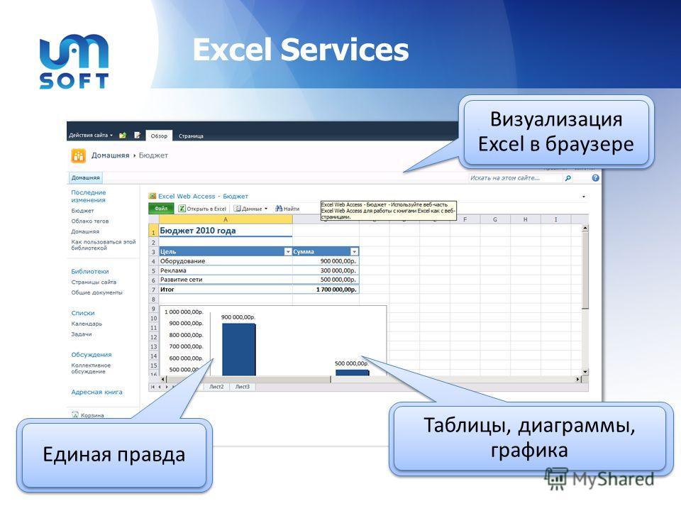 Excel Services Визуализация Excel в браузере Таблицы, диаграммы, графика Единая правда