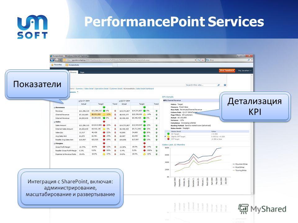 PerformancePoint Services Интеграция с SharePoint, включая: администрирование, масштабирование и развертывание ПоказателиПоказатели Детализация KPI