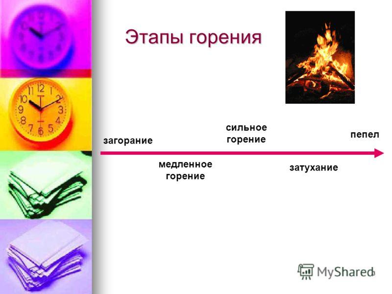 3 Этапы горения Этапы горения загорание медленное горение сильное горение затухание пепел