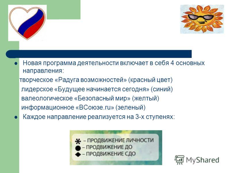 Новая программа деятельности включает в себя 4 основных направления: творческое «Радуга возможностей» (красный цвет) лидерское «Будущее начинается сегодня» (синий) валеологическое «Безопасный мир» (желтый) информационное «ВСоюзе.ru» (зеленый) Каждое
