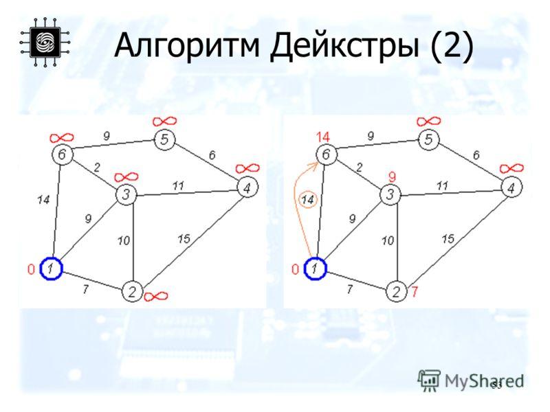 53 Алгоритм Дейкстры (2)
