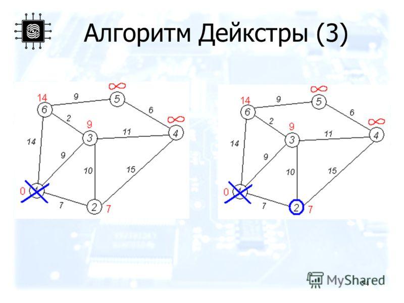 54 Алгоритм Дейкстры (3)