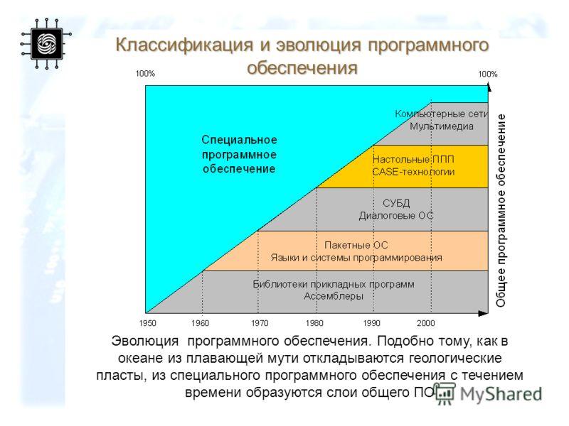 59 Классификация и эволюция программного обеспечения Эволюция программного обеспечения. Подобно тому, как в океане из плавающей мути откладываются геологические пласты, из специального программного обеспечения с течением времени образуются слои общег