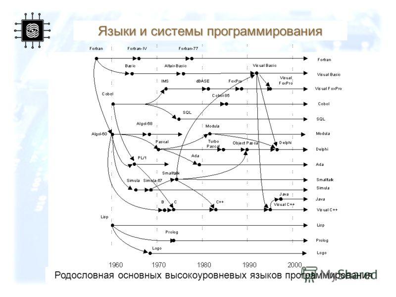 63 Языки и системы программирования Родословная основных высокоуровневых языков программирования