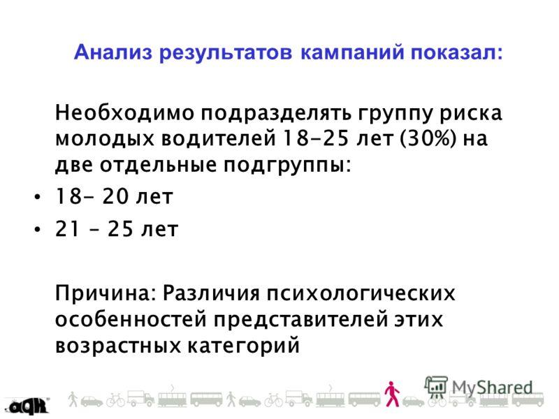 Анализ результатов кампаний показал: Необходимо подразделять группу риска молодых водителей 18-25 лет (30%) на две отдельные подгруппы: 18- 20 лет 21 – 25 лет Причина: Различия психологических особенностей представителей этих возрастных категорий