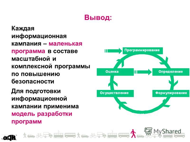 Вывод: Каждая информационная кампания – маленькая программа в составе масштабной и комплексной программы по повышению безопасности Для подготовки информационной кампании применима модель разработки программ