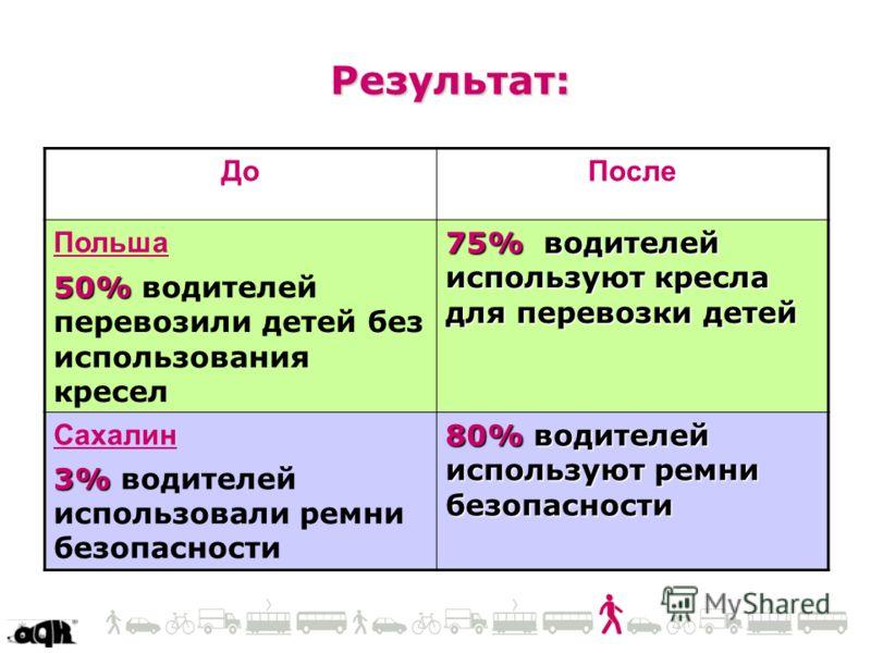 Результат: ДоПосле Польша 50% 50% водителей перевозили детей без использования кресел 75% водителей используют кресла для перевозки детей Сахалин 3% 3% водителей использовали ремни безопасности 80% водителей используют ремни безопасности