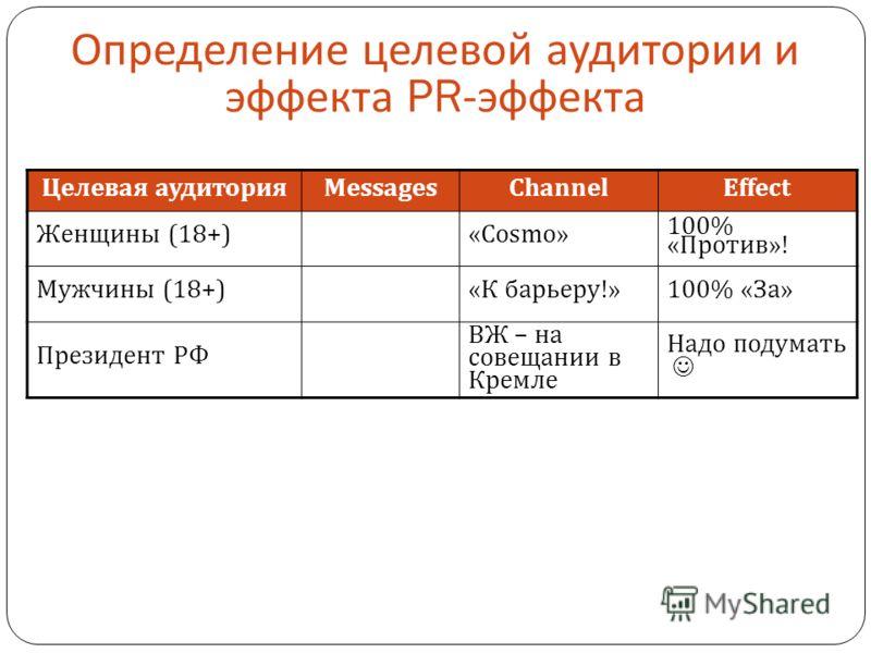 Определение целевой аудитории и эффекта PR- эффекта Целевая аудиторияMessagesChannelEffect Женщины (18+)«Cosmo» 100% «Против»! Мужчины (18+)«К барьеру!»100% «За» Президент РФ ВЖ – на совещании в Кремле Надо подумать