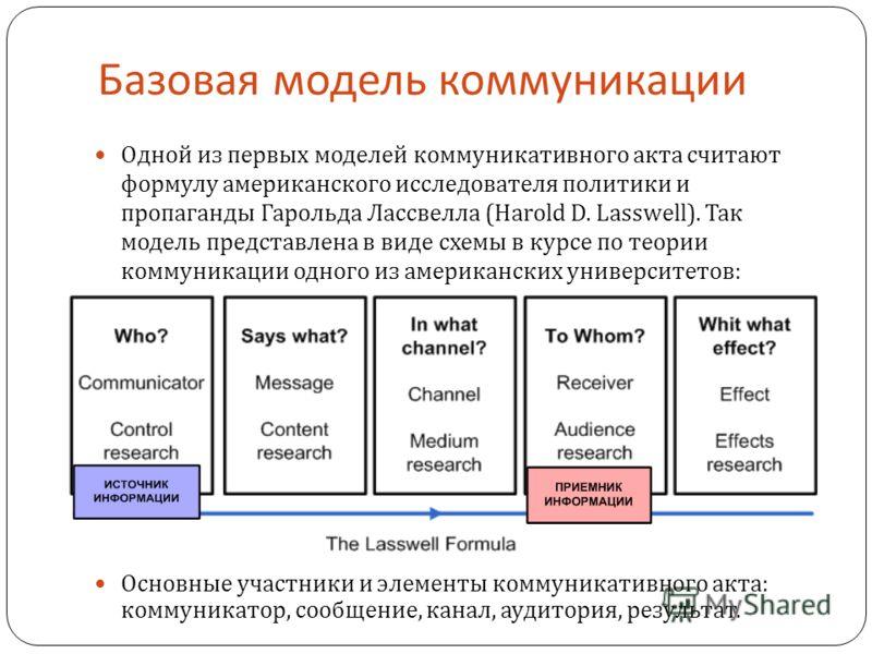 Базовая модель коммуникации Одной из первых моделей коммуникативного акта считают формулу американского исследователя политики и пропаганды Гарольда Лассвелла (Harold D. Lasswell). Так модель представлена в виде схемы в курсе по теории коммуникации о