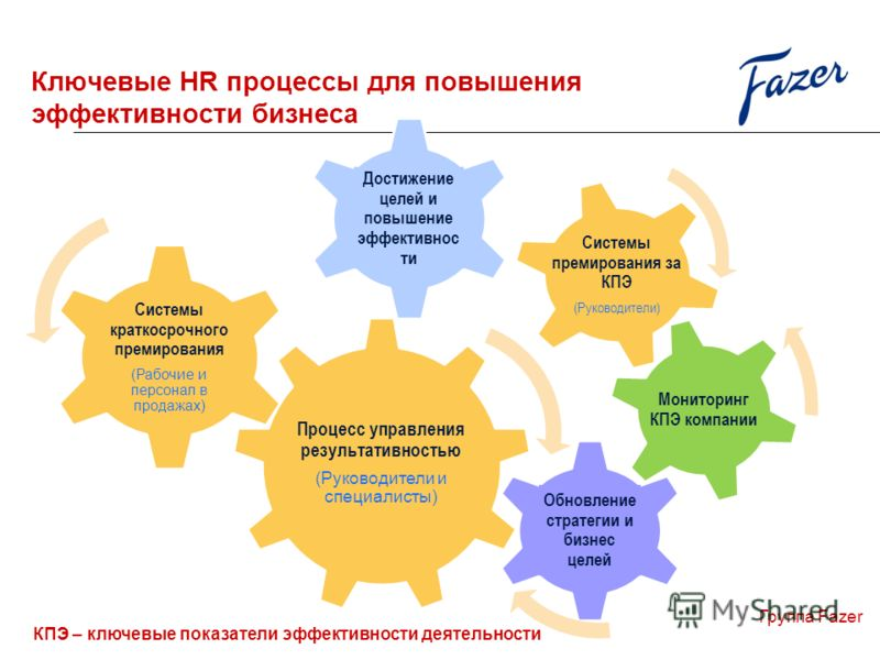 Процесс управления результативностью (Руководители и специалисты) Системы краткосрочного премирования (Рабочие и персонал в продажах) Системы премирования за КПЭ (Руководители) Группа Fazer Ключевые HR процессы для повышения эффективности бизнеса КПЭ