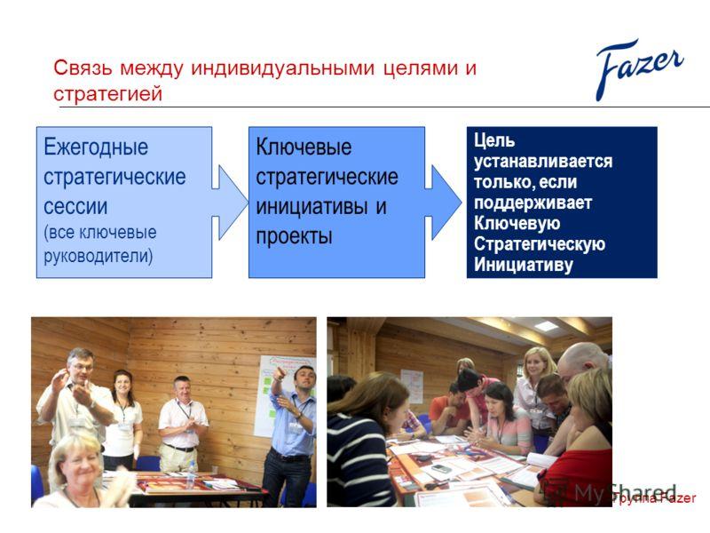 Связь между индивидуальными целями и стратегией Группа Fazer Ежегодные стратегические сессии (все ключевые руководители) Ключевые стратегические инициативы и проекты Цель устанавливается только, если поддерживает Ключевую Стратегическую Инициативу