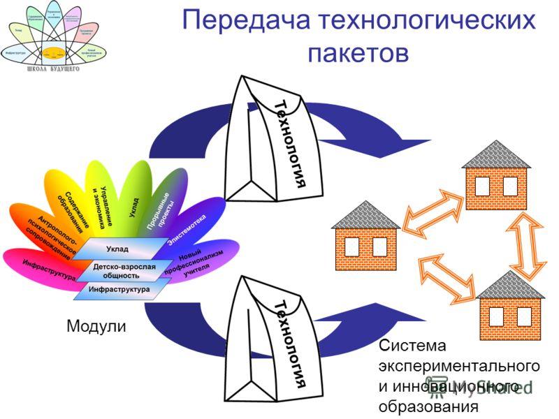 Передача технологических пакетов Технология Модули Система экспериментального и инновационного образования