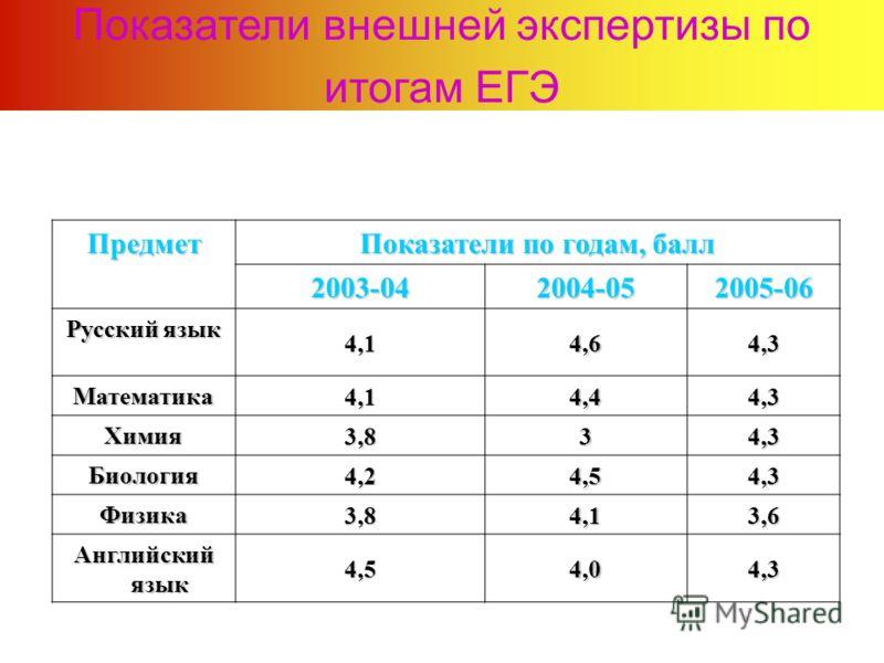 Показатели внешней экспертизы по итогам ЕГЭПредмет Показатели по годам, балл 2003-042004-052005-06 Русский язык 4,14,64,3 Математика4,14,44,3 Химия3,834,3 Биология4,24,54,3 Физика3,84,13,6 Английский язык 4,54,04,3