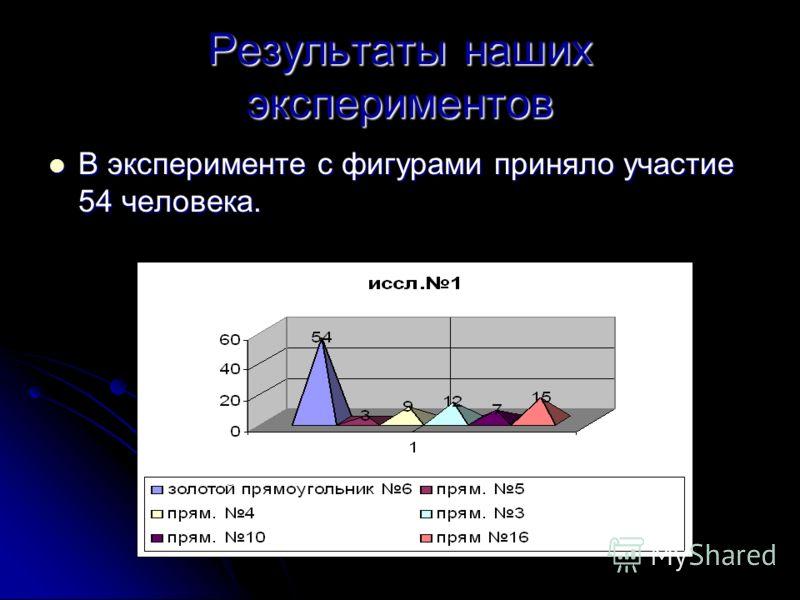 Результаты наших экспериментов В эксперименте с фигурами приняло участие 54 человека. В эксперименте с фигурами приняло участие 54 человека.