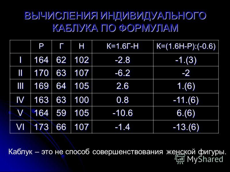 ВЫЧИСЛЕНИЯ ИНДИВИДУАЛЬНОГО КАБЛУКА ПО ФОРМУЛАМ РГНК=1.6Г-НК=(1.6Н-Р):(-0.6) I16462102-2.8-1.(3) II17063107-6.2-2 III169641052.61.(6) IV163631000.8-11.(6) V16459105-10.66.(6) VI17366107-1.4-13.(6) Каблук – это не способ совершенствования женской фигур