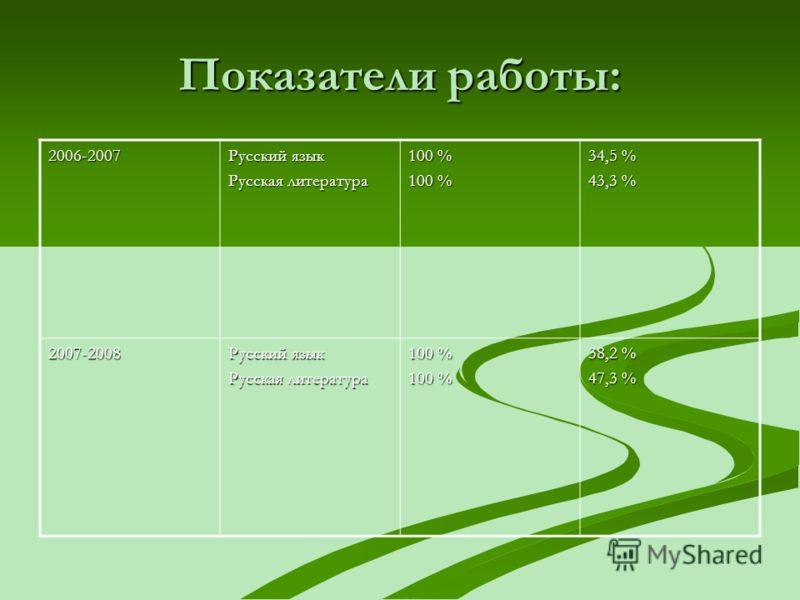 Показатели работы: 2006-2007 Русский язык Русская литература 100 % 34,5 % 43,3 % 2007-2008 Русский язык Русская литература 100 % 38,2 % 47,3 %