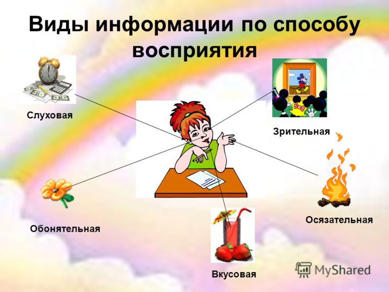 Виды информации по способу восприятия Зрительная Слуховая Осязательная Обонятельная Вкусовая