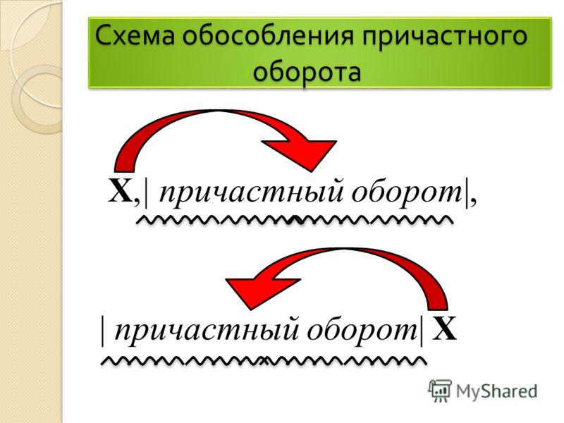 Схема обособления причастного оборота Х,| причастный оборот|, | причастный оборот| X