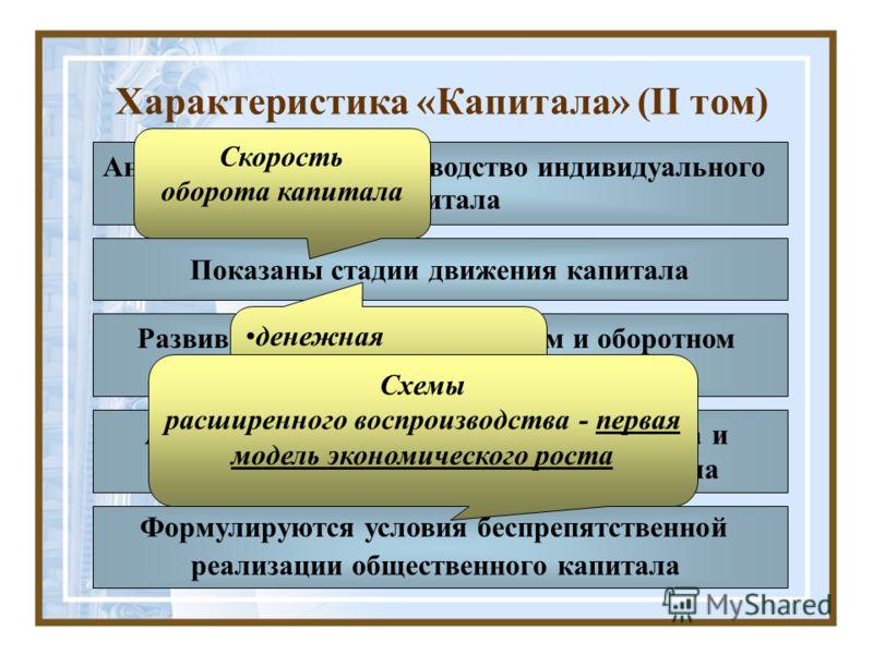 Характеристика «Капитала» (II том) Анализируется воспроизводство индивидуального капитала Формулируются условия беспрепятственной реализации общественного капитала Анализируется проблема воспроизводства и обращения всего общественного капитала Развив