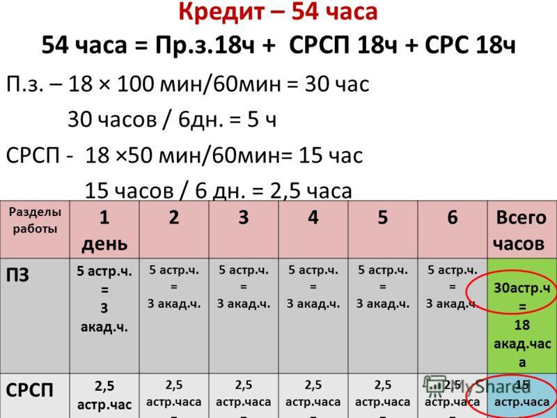 Кредит – 54 часа 54 часа = Пр.з.18ч + СРСП 18ч + СРС 18ч П.з. – 18 × 100 мин/60мин = 30 час 30 часов / 6дн. = 5 ч СРСП - 18 ×50 мин/60мин= 15 час 15 часов / 6 дн. = 2,5 часа Разделы работы 1 день 23456 Всего часов ПЗ 5 астр.ч. = 3 акад.ч. 5 астр.ч. =